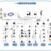 AICI企业一卡通系统解决方案
